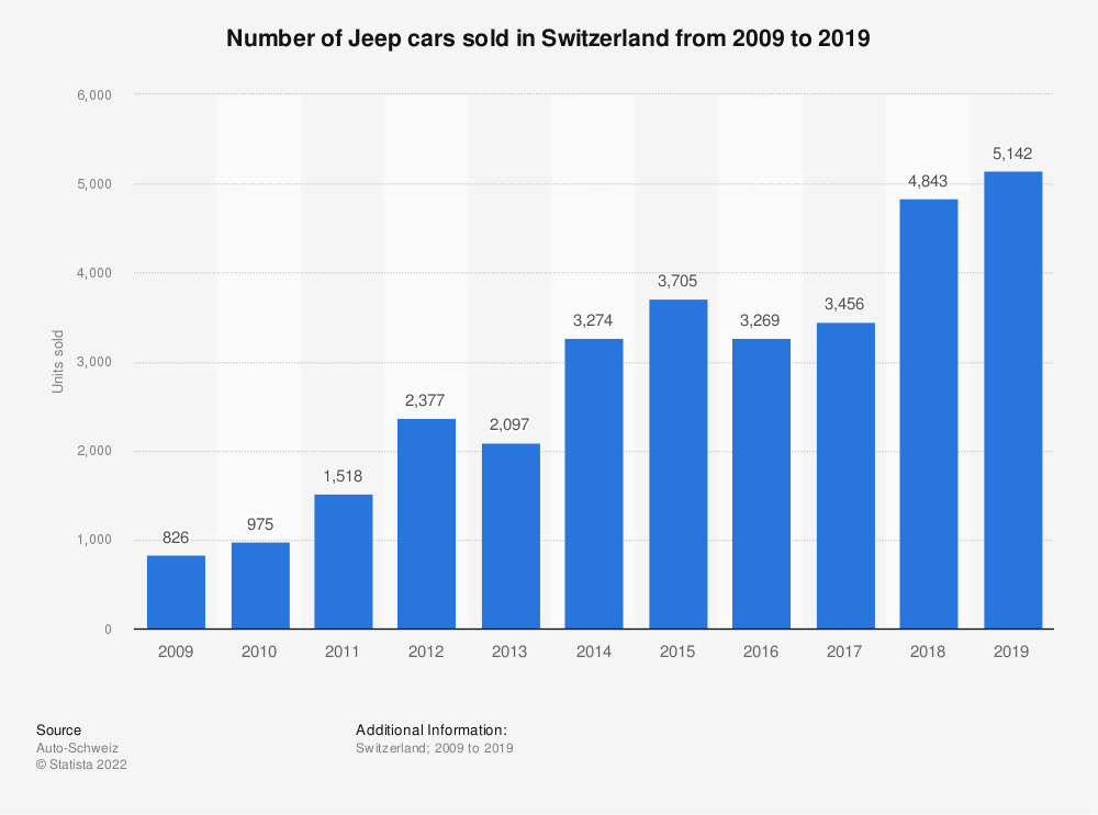 Statistic: Number of Jeep cars sold in Switzerland from 2009 to 2018 | Statista