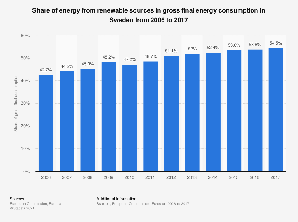 Statistic: Share of energy from renewable sources in gross final energy consumption in Sweden from 2006 to 2017 | Statista
