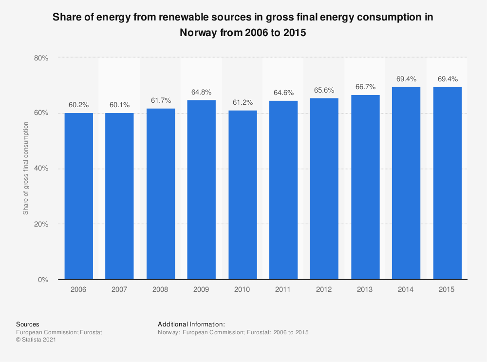 Statistic: Share of energy from renewable sources in gross final energy consumption in Norway from 2006 to 2015 | Statista