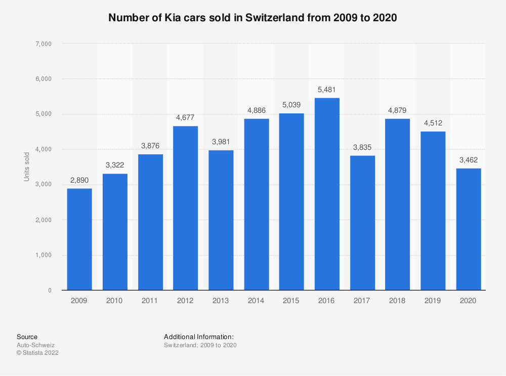 Statistic: Number of Kia cars sold in Switzerland from 2009 to 2018   Statista