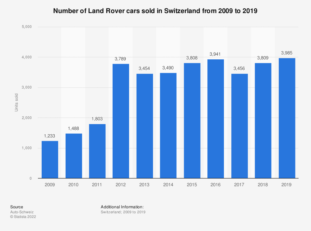 Statistic: Number of Land Rover cars sold in Switzerland from 2009 to 2018   Statista