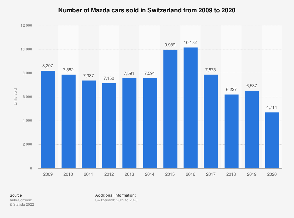 Statistic: Number of Mazda cars sold in Switzerland from 2009 to 2018 | Statista
