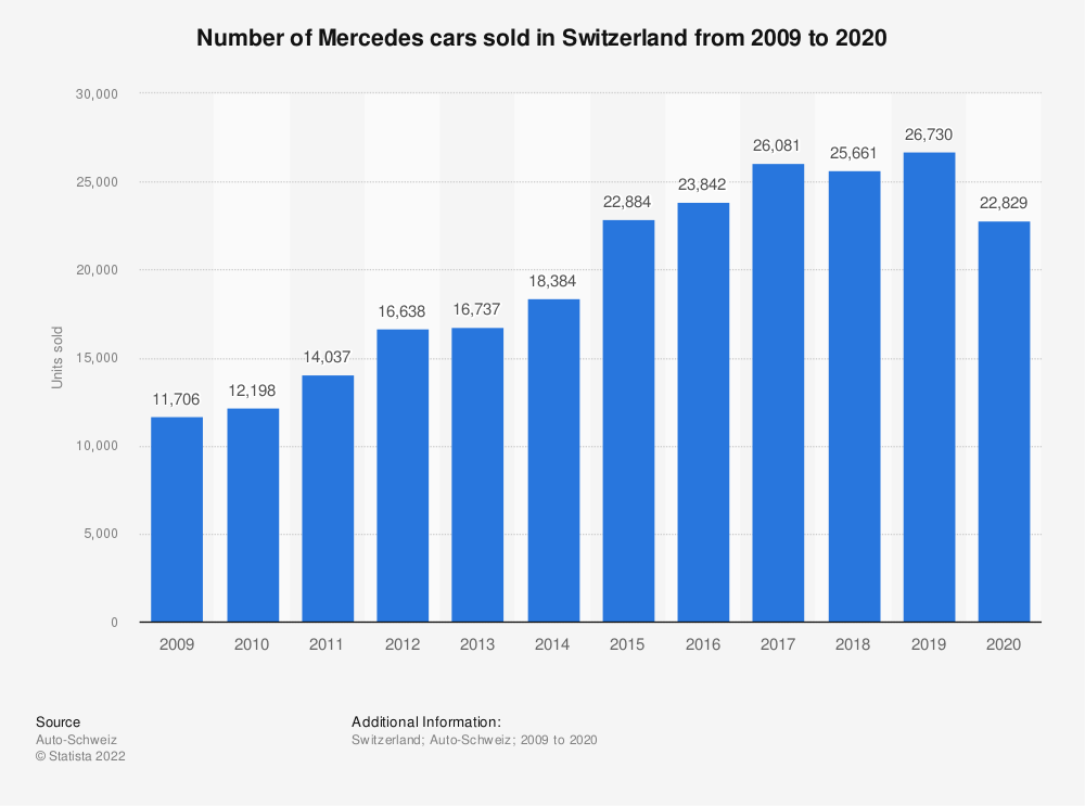 Statistic: Number of Mercedes cars sold in Switzerland from 2009 to 2020 | Statista