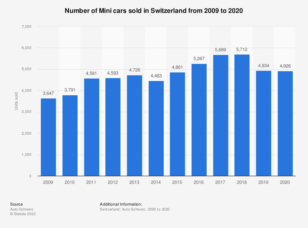 Statistic: Number of Mini cars sold in Switzerland from 2009 to 2019 | Statista