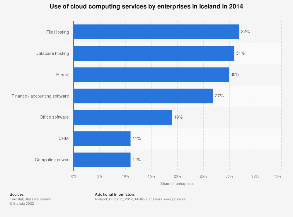 Statistic: Use of cloud computing services by enterprises in Iceland in 2014 | Statista
