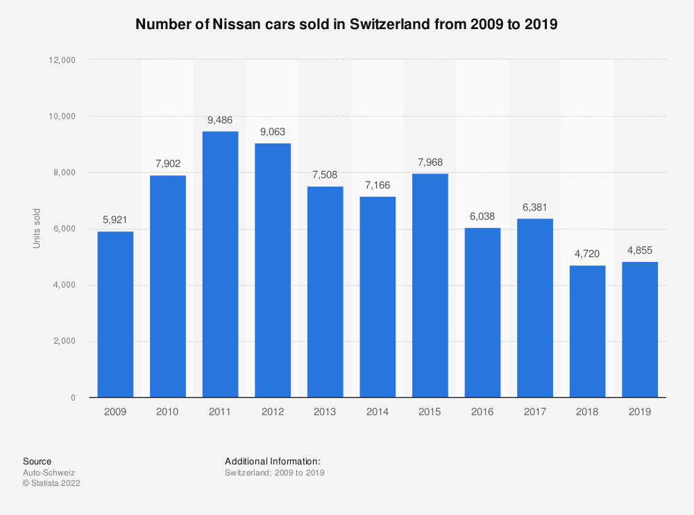 Statistic: Number of Nissan cars sold in Switzerland from 2009 to 2019 | Statista