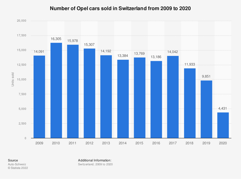 Statistic: Number of Opel cars sold in Switzerland from 2009 to 2018 | Statista