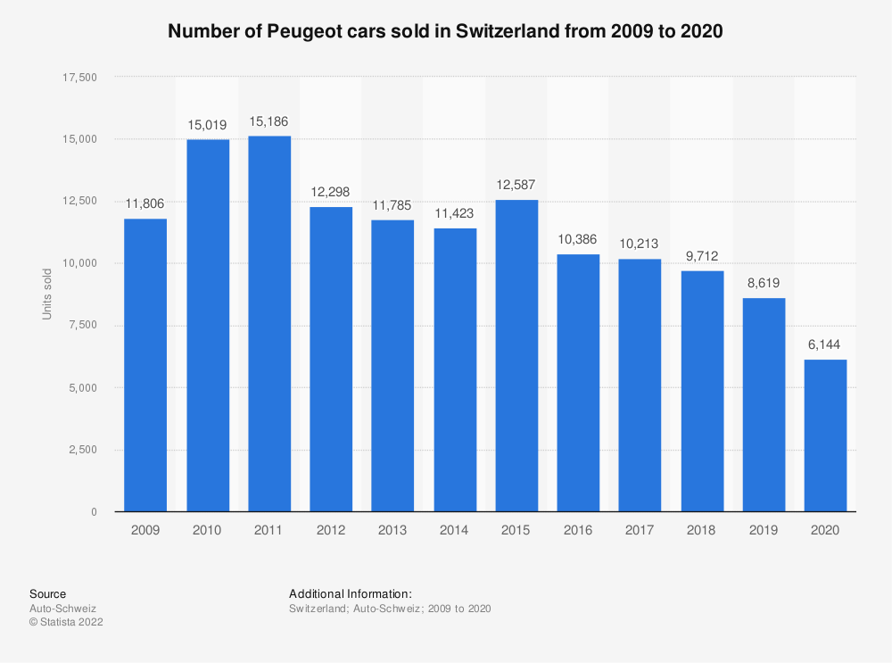 Statistic: Number of Peugeot cars sold in Switzerland from 2009 to 2018 | Statista