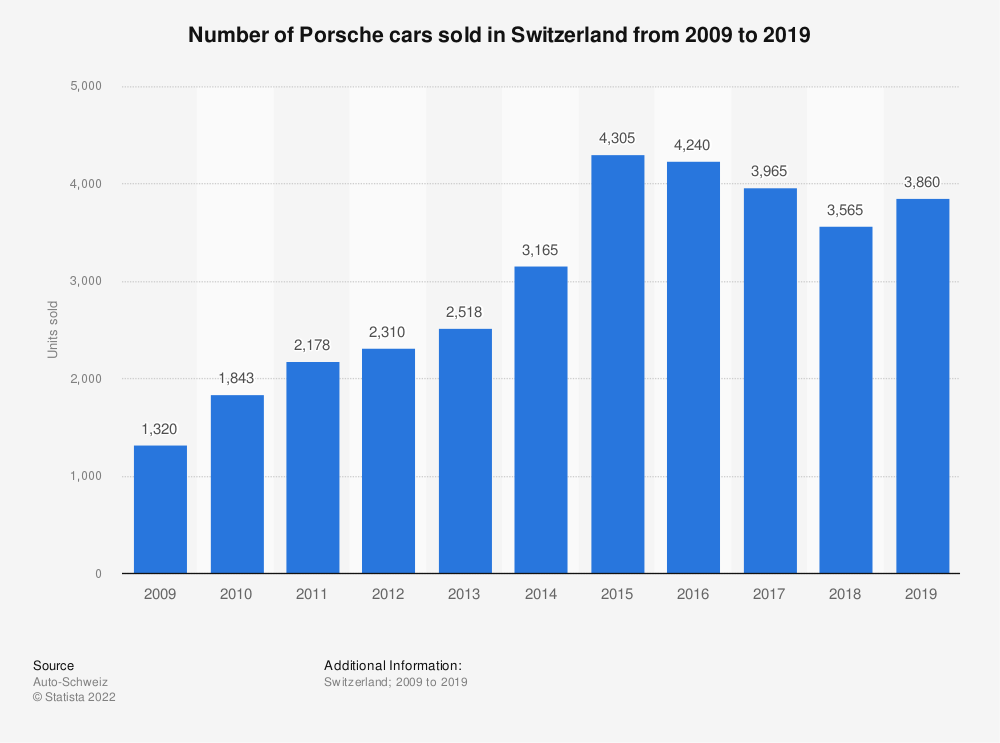 Statistic: Number of Porsche cars sold in Switzerland from 2009 to 2018 | Statista