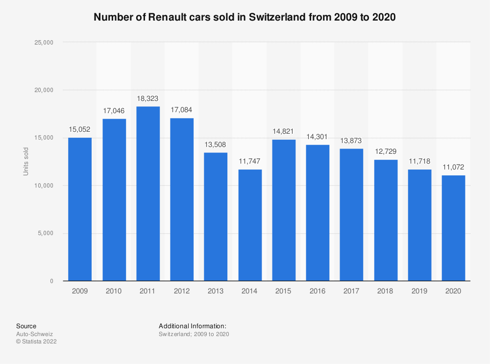 Statistic: Number of Renault cars sold in Switzerland from 2009 to 2018 | Statista