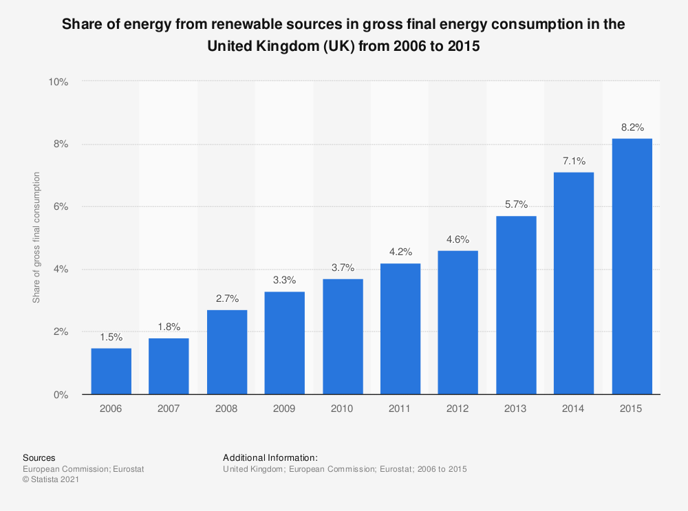 Statistic: Share of energy from renewable sources in gross final energy consumption in the United Kingdom (UK) from 2006 to 2015 | Statista