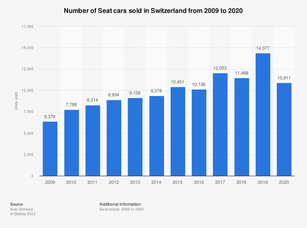Statistic: Number of Seat cars sold in Switzerland from 2009 to 2018 | Statista