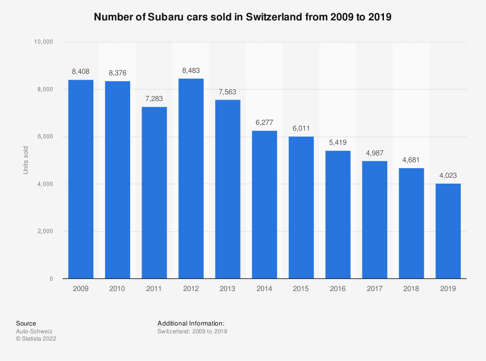 Statistic: Number of Subaru cars sold in Switzerland from 2009 to 2019 | Statista