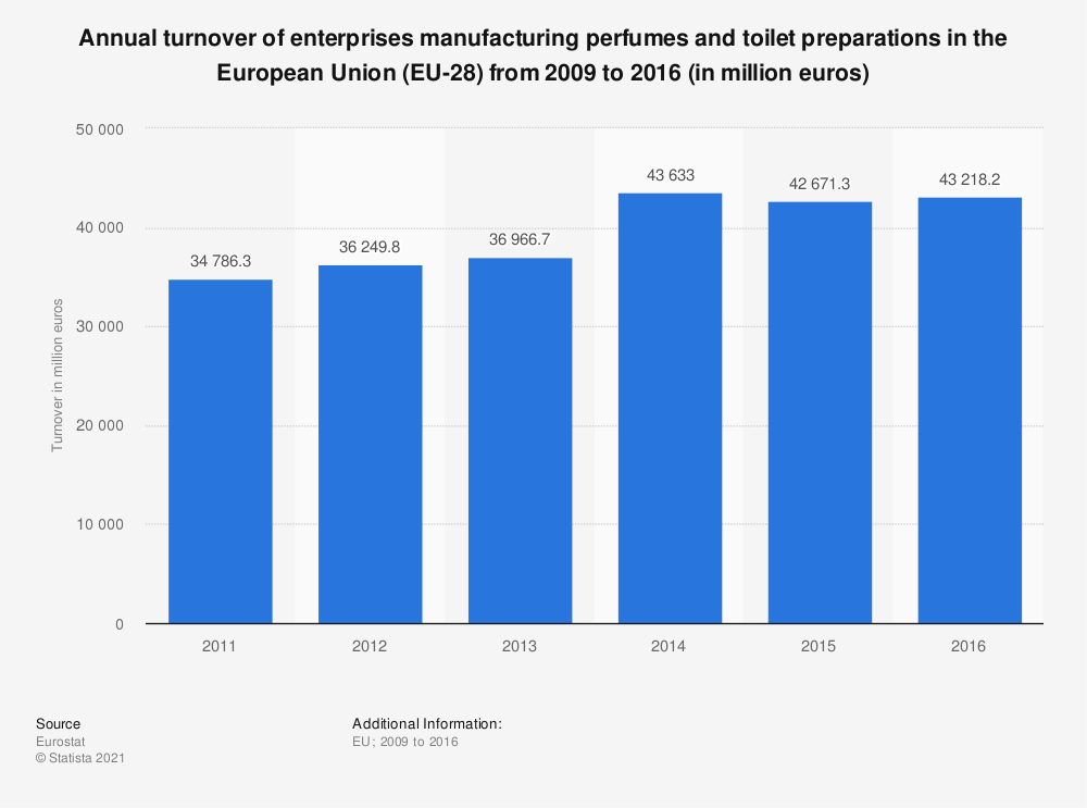 Statistic: Annual turnover of enterprises manufacturing perfumes and toilet preparations in the European Union (EU-28) from 2009 to 2016 (in million euros) | Statista