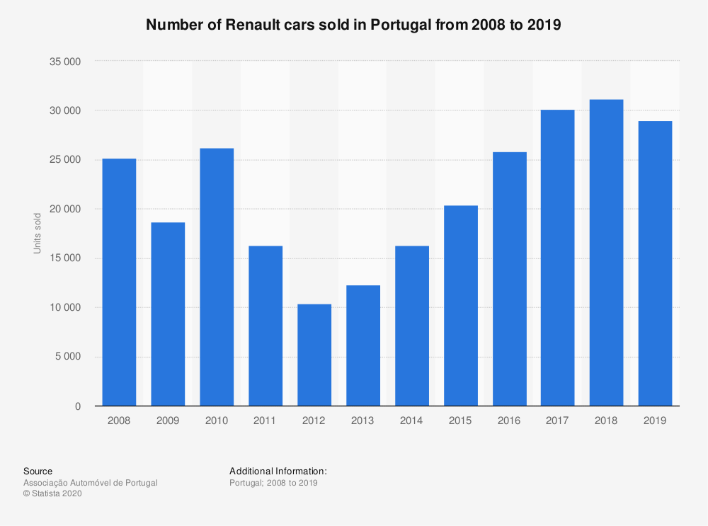 Statistic: Number of Renault cars sold in Portugal from 2008 to 2019 | Statista