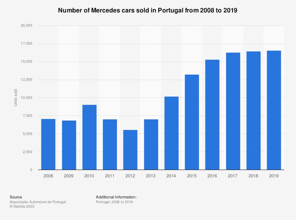Mercedes: Portuguese car sales 2017 | Statistics