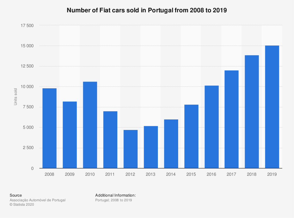 Statistic: Number of Fiat cars sold in Portugal from 2008 to 2019 | Statista