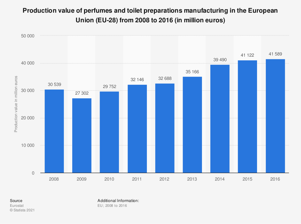 Statistic: Production value of perfumes and toilet preparations manufacturing in the European Union (EU-28) from 2008 to 2016 (in million euros) | Statista