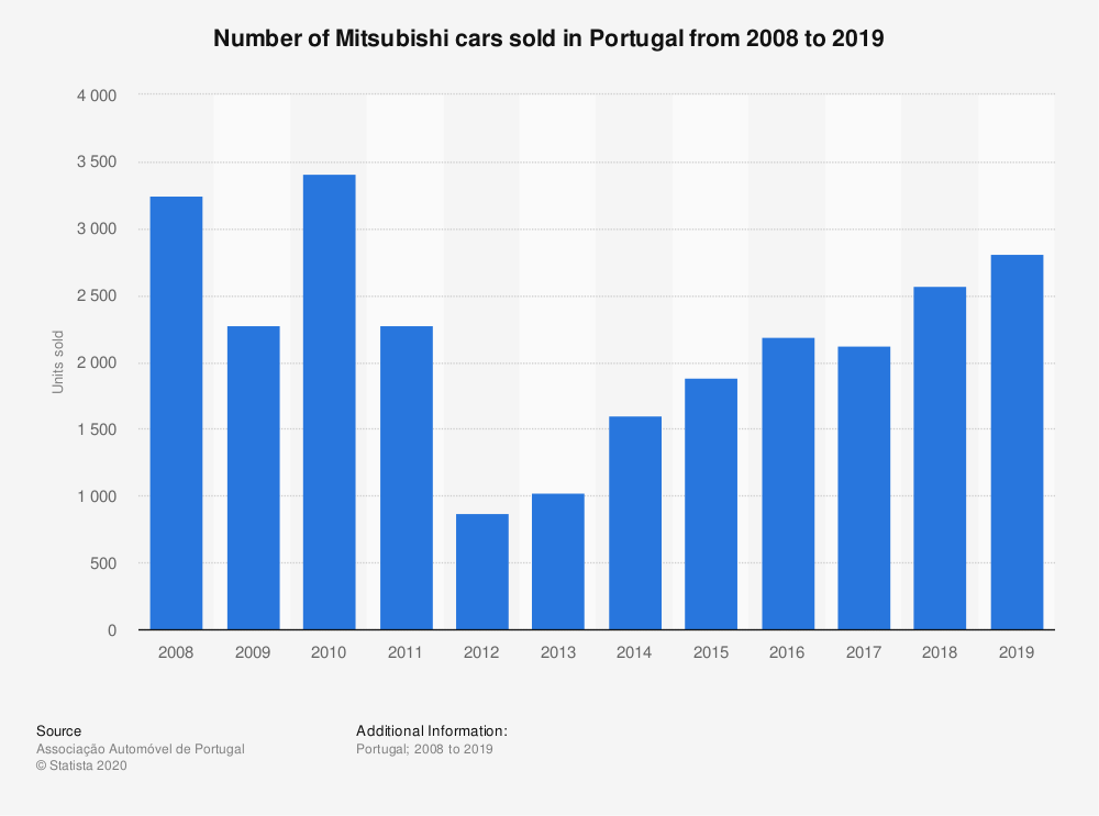 Statistic: Number of Mitsubishi cars sold in Portugal from 2008 to 2018 | Statista