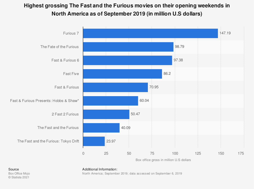 Statistic: Highest grossing The Fast and the Furious movies on their opening weekends in North America as of September 2019 (in million U.S dollars)   Statista