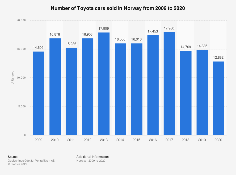 Statistic: Number of Toyota cars sold in Norway from 2009 to 2019 | Statista