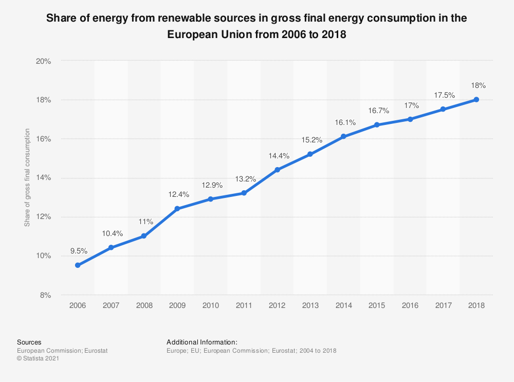 Statistic: Share of energy from renewable sources in gross final energy consumption in the European Union (28 countries) from 2006 to 2017 | Statista