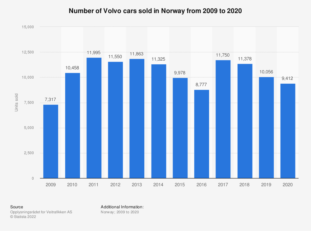 Statistic: Number of Volvo cars sold in Norway from 2009 to 2019 | Statista