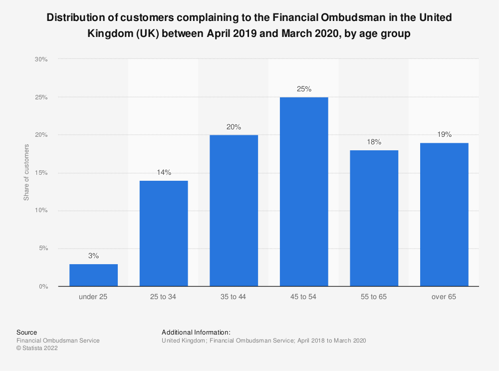 Statistic: Distribution of customers complaining to the Financial Ombudsman in the United Kingdom (UK) between April 2018 and March 2019, by age group | Statista