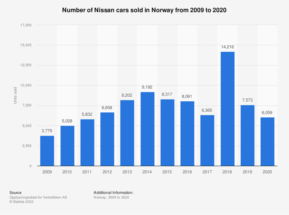 Statistic: Number of Nissan cars sold in Norway from 2009 to 2018 | Statista