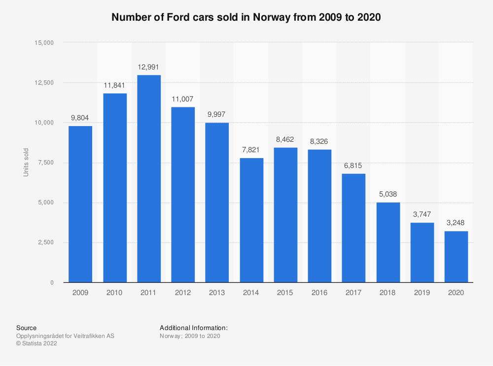Statistic: Number of Ford cars sold in Norway from 2009 to 2018 | Statista