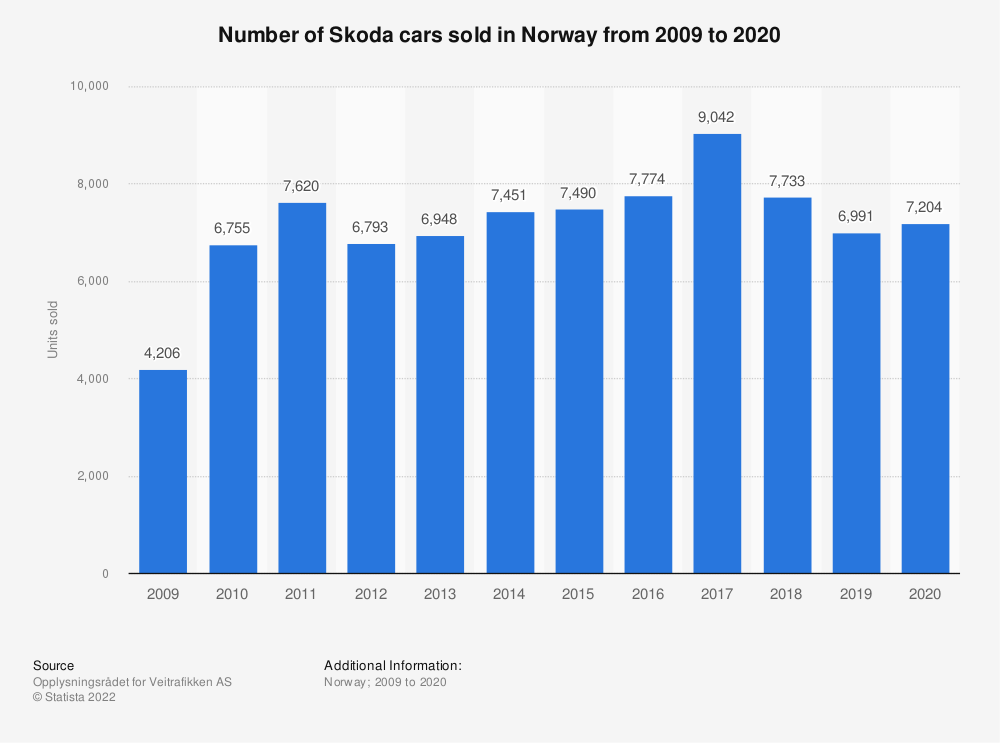 Statistic: Number of Skoda cars sold in Norway from 2009 to 2019 | Statista