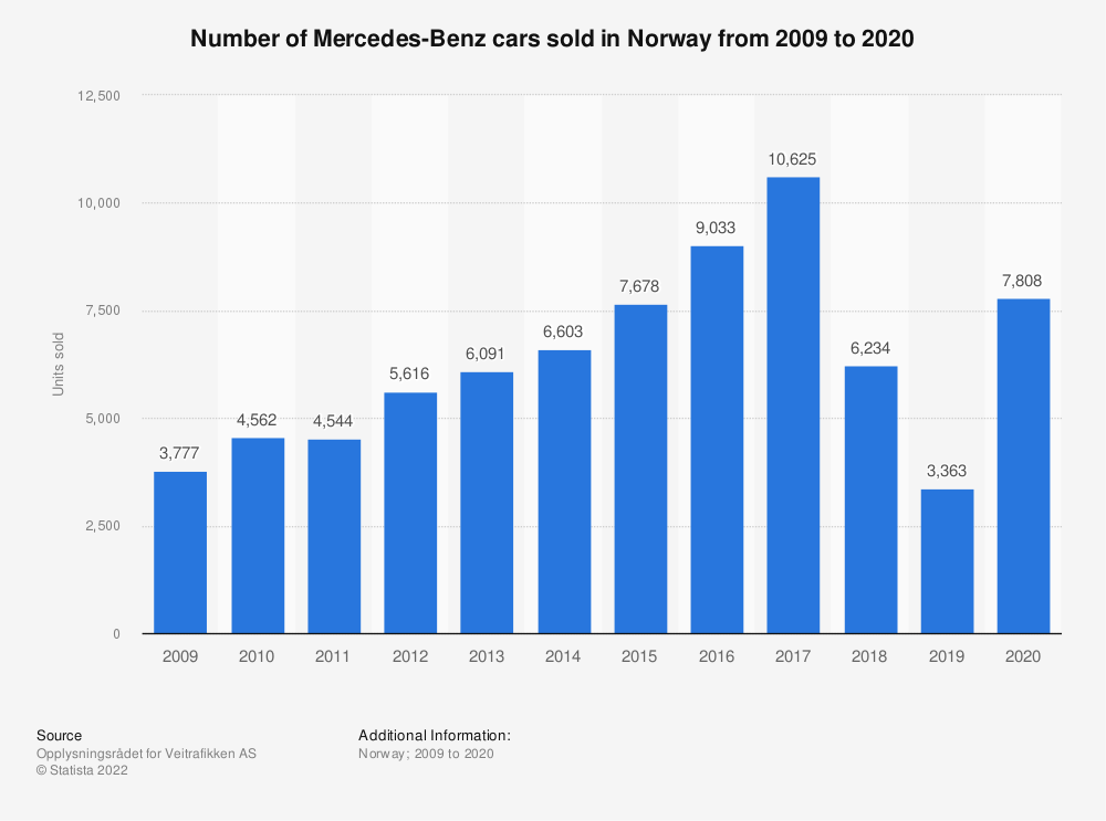 Statistic: Number of Mercedes-Benz cars sold in Norway from 2009 to 2018 | Statista
