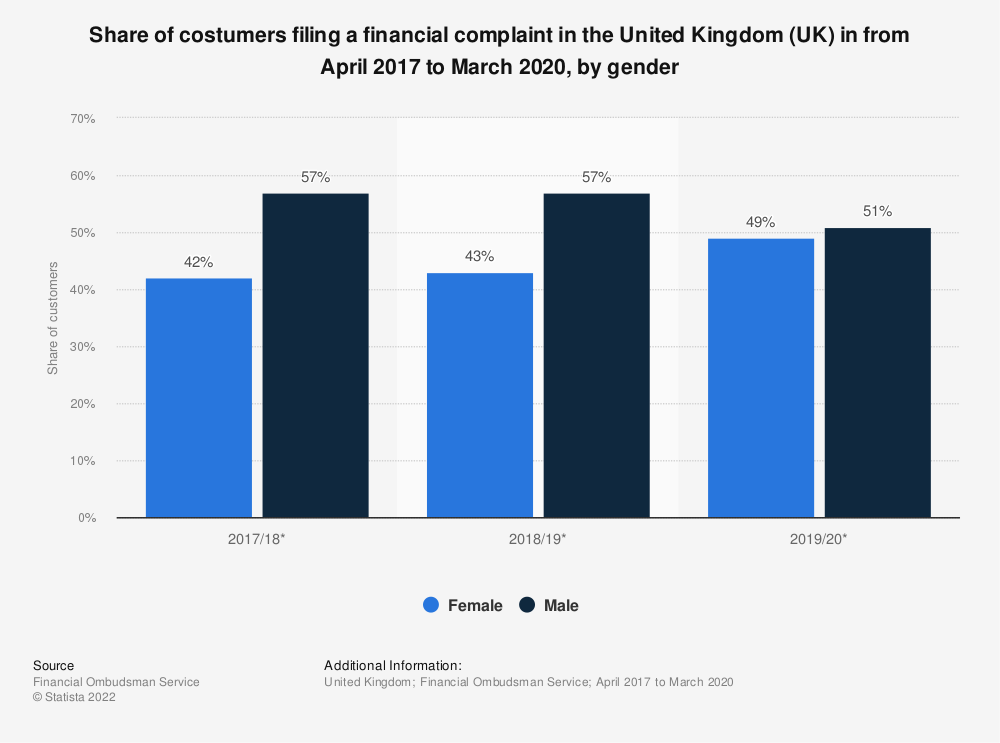 Statistic: Share of costumers filing a financial complaint in the United Kingdom (UK) in from April 2016 to March 2018, by gender | Statista