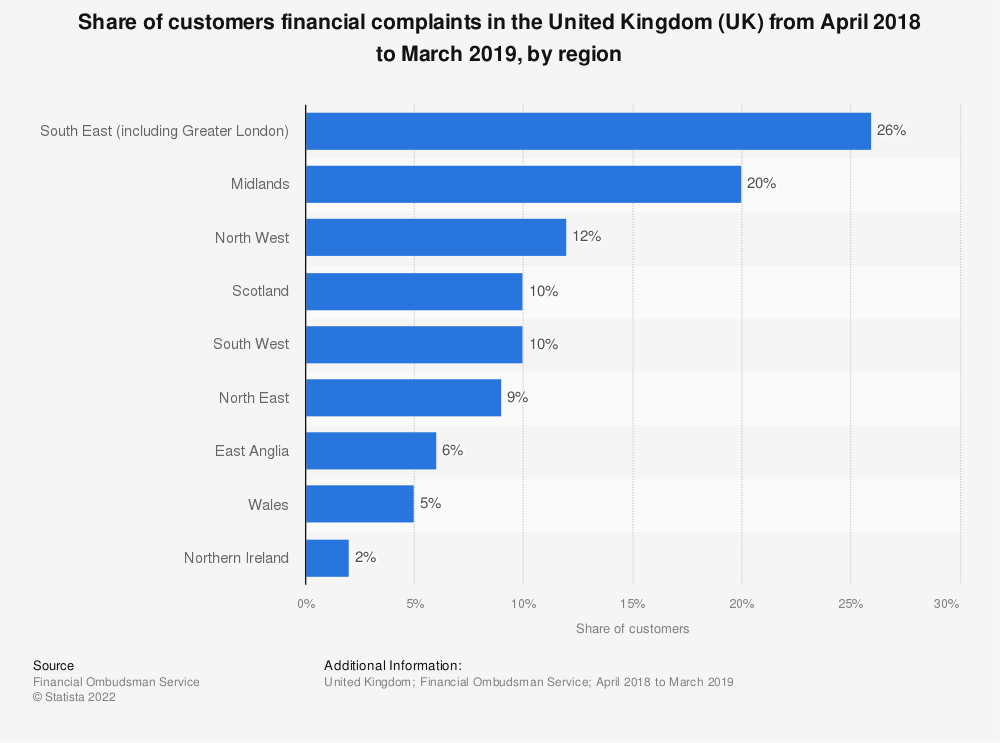 Statistic: Share of customers financial complaints in the United Kingdom (UK) from April 2018 to March 2019, by region | Statista