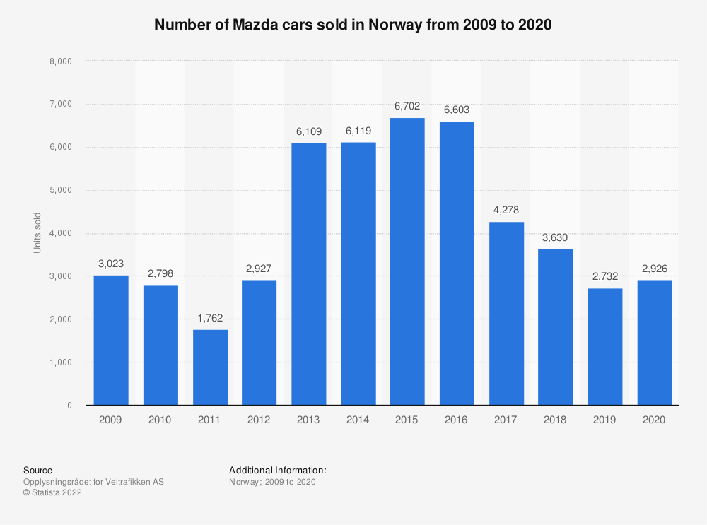 Statistic: Number of Mazda cars sold in Norway from 2009 to 2018 | Statista