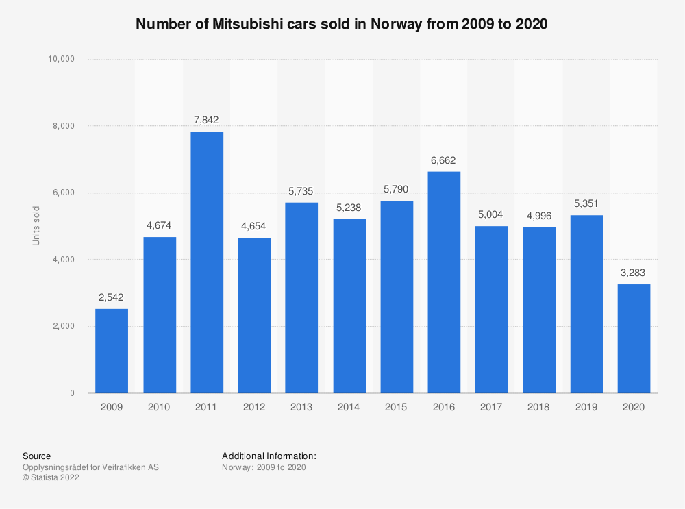 Statistic: Number of Mitsubishi cars sold in Norway from 2009 to 2020 | Statista