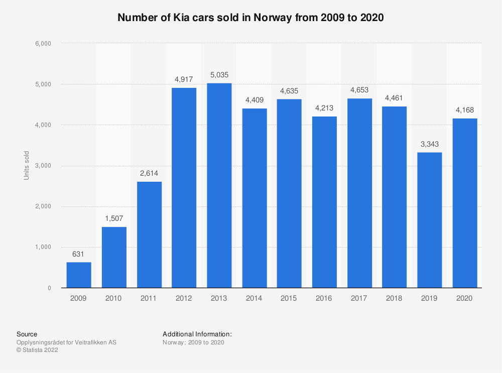 Statistic: Number of Kia cars sold in Norway from 2009 to 2018 | Statista