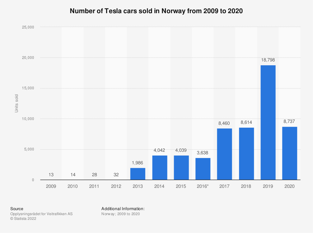 Statistic: Number of Tesla cars sold in Norway from 2009 to 2018 | Statista