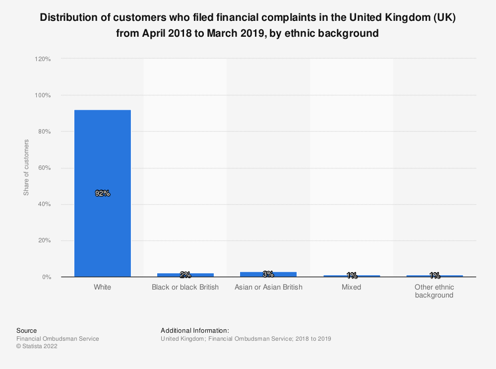 Statistic: Distribution of customers who filed financial complaints in the United Kingdom (UK) from April 2017 to March 2018, by ethnic background | Statista