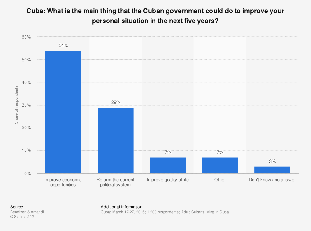 Statistic: Cuba: What is the main thing that the Cuban government could do to improve your personal situation in the next five years? | Statista