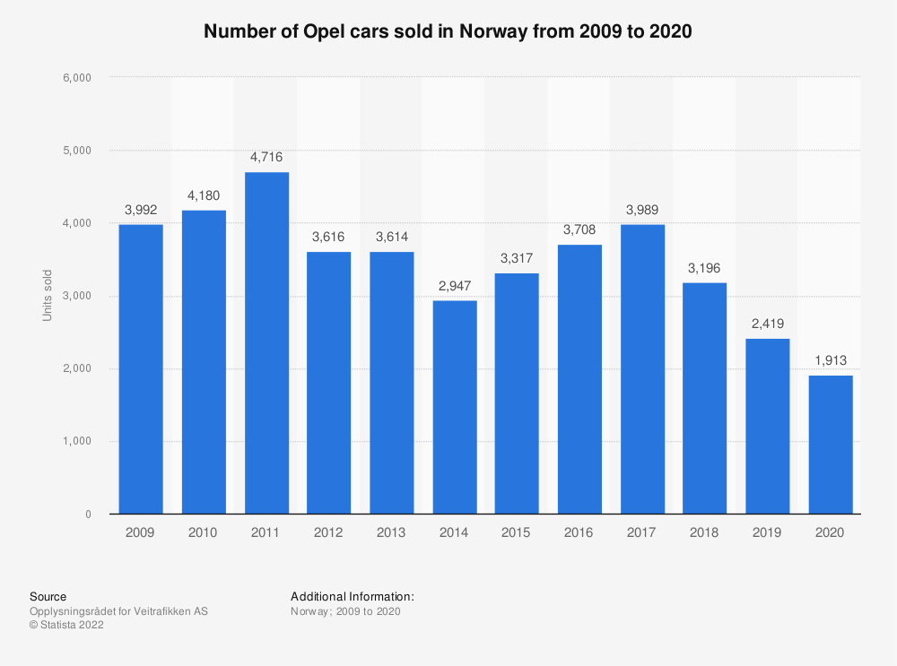 Statistic: Number of Opel cars sold in Norway from 2009 to 2018 | Statista