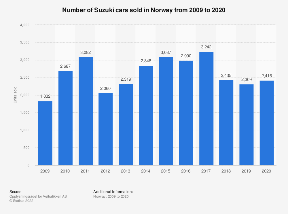 Statistic: Number of Suzuki cars sold in Norway from 2009 to 2018 | Statista