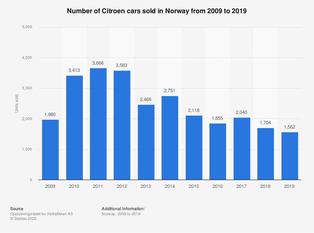 Statistic: Number of Citroen cars sold in Norway from 2009 to 2019 | Statista
