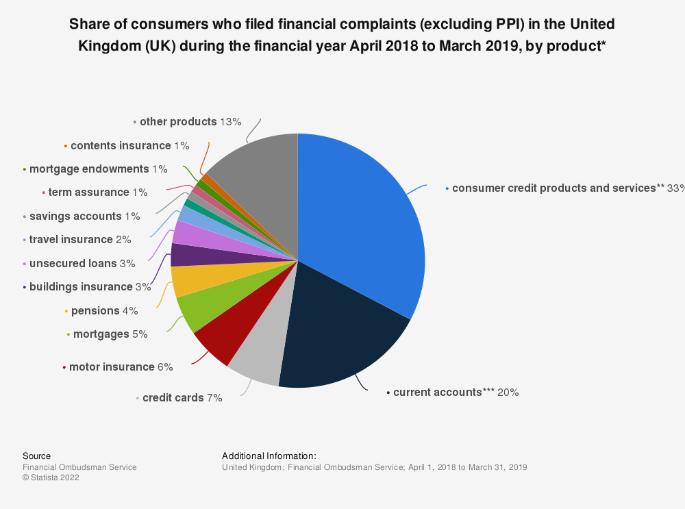 Statistic: Share of consumers who filed financial complaints (excluding PPI) in the United Kingdom (UK) during the financial year April 2018 to March 2019, by product* | Statista