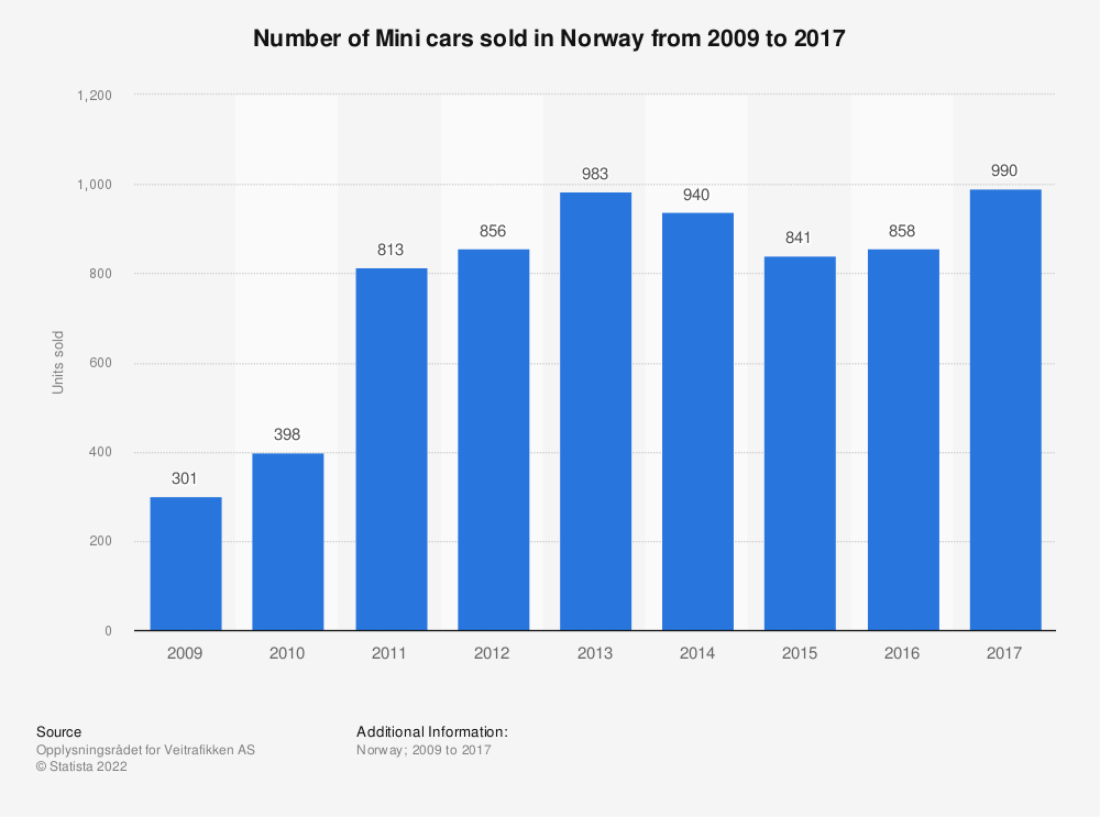 Statistic: Number of Mini cars sold in Norway from 2009 to 2017 | Statista