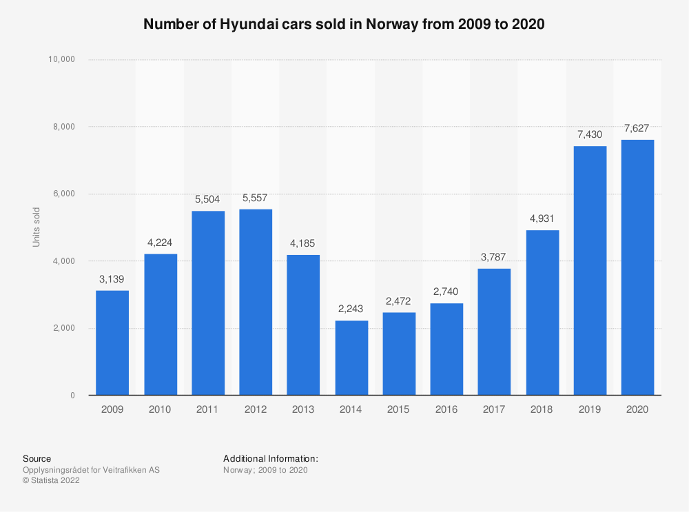 Statistic: Number of Hyundai cars sold in Norway from 2009 to 2018 | Statista