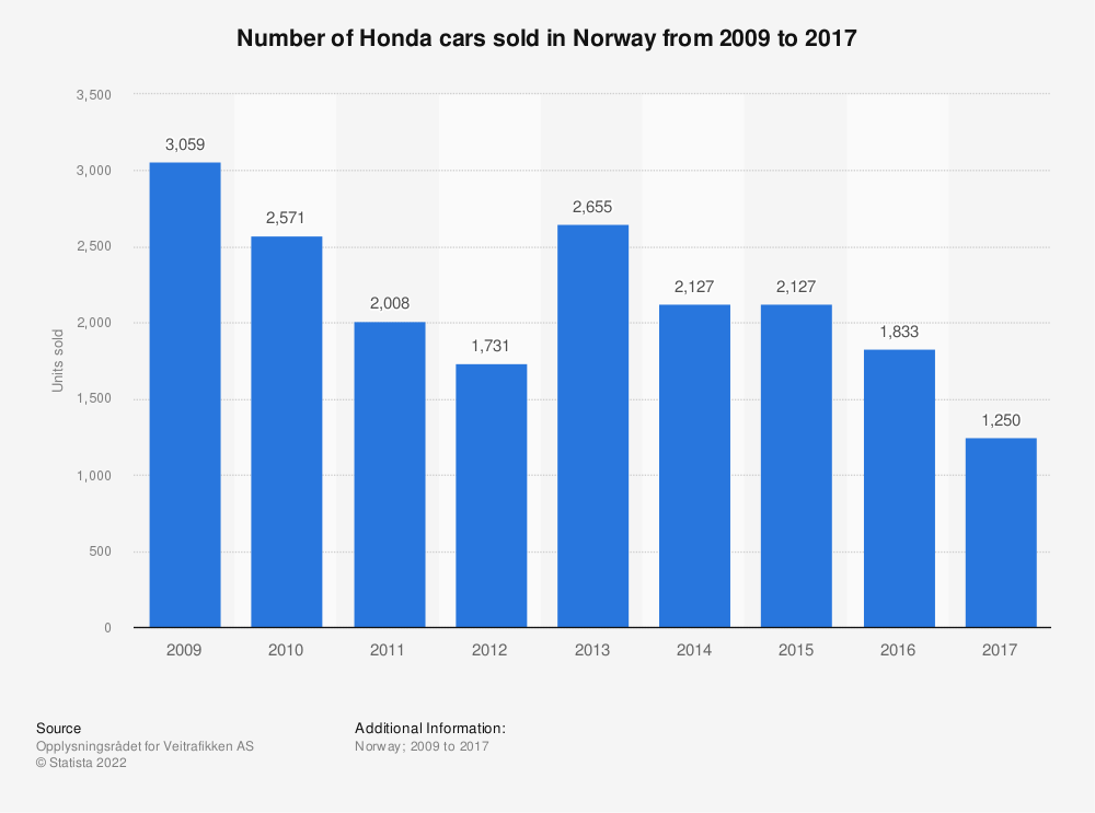 Statistic: Number of Honda cars sold in Norway from 2009 to 2017 | Statista