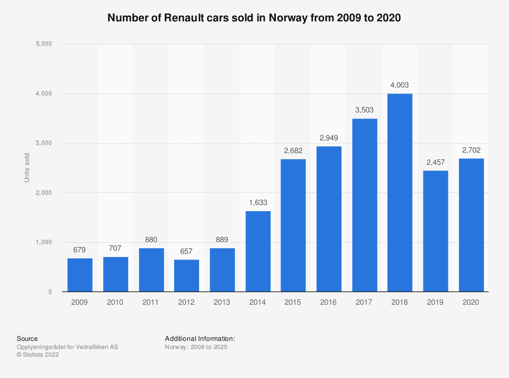 Statistic: Number of Renault cars sold in Norway from 2009 to 2019 | Statista