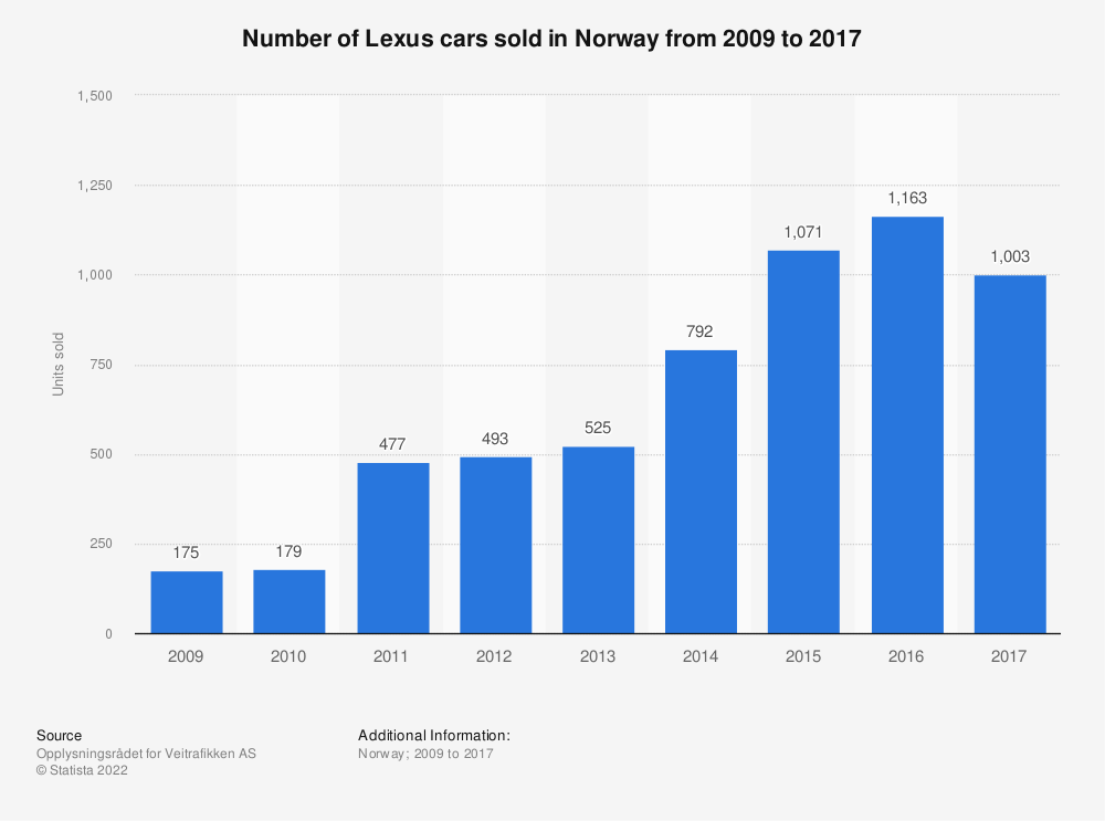 Statistic: Number of Lexus cars sold in Norway from 2009 to 2017 | Statista
