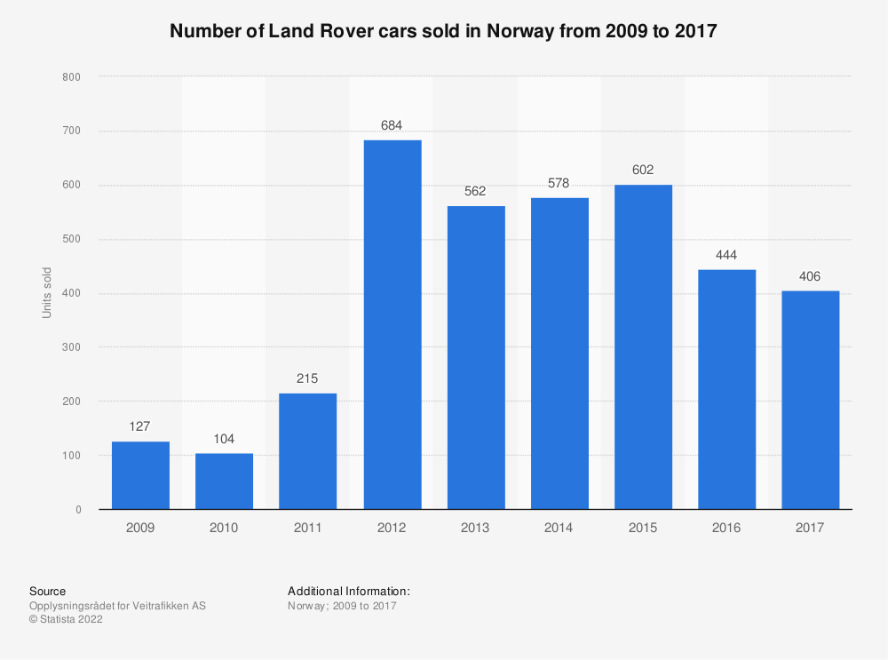 Statistic: Number of Land Rover cars sold in Norway from 2009 to 2017 | Statista
